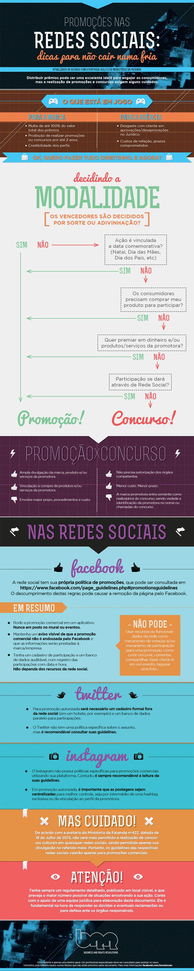Infográfico Promoções Redes Sociais
